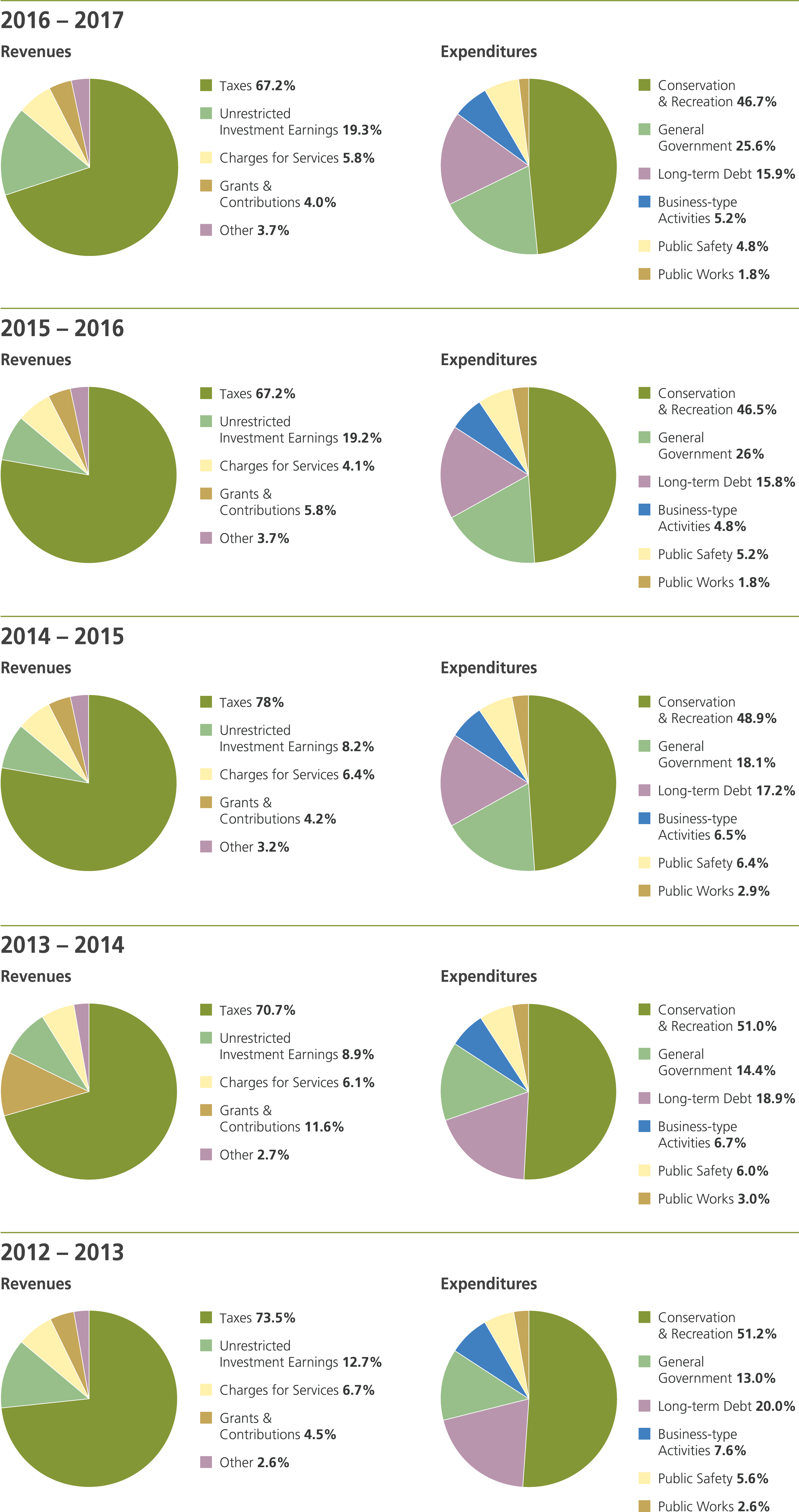 revenues-expenditures-2017.png