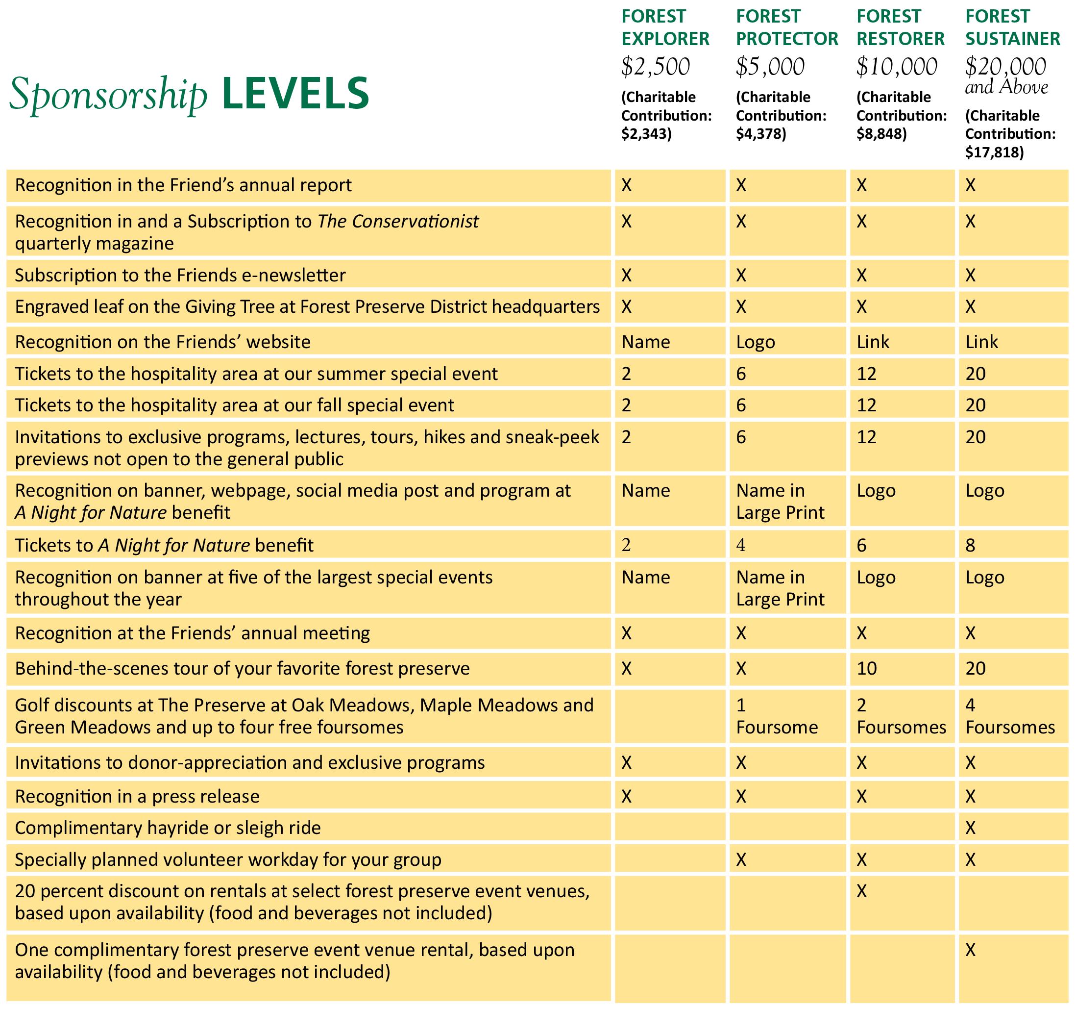 community-partner-levels